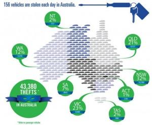 Australian-Vehicle-Theft